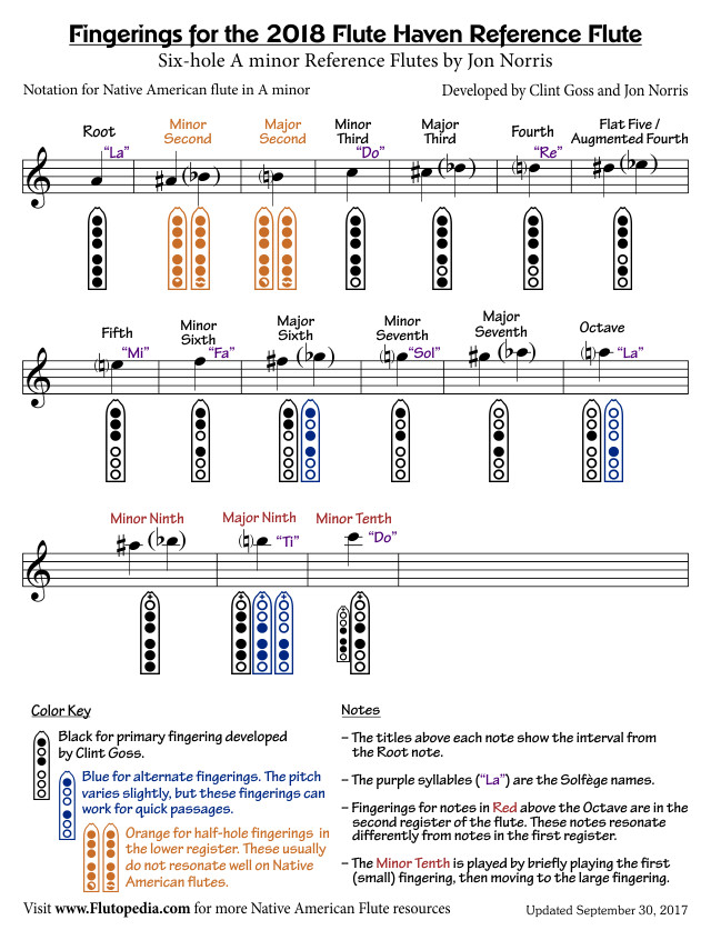Fingering chart for the Flute Haven Reference Flute